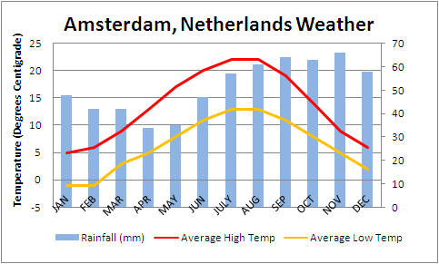 Amsterdam Average Weather Conditions